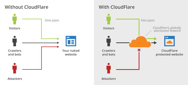 Hosting with Cloudflare